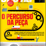 Turbo Oficina - O Percurso da Peça ~ s4yb Parts & s4yb Do-It